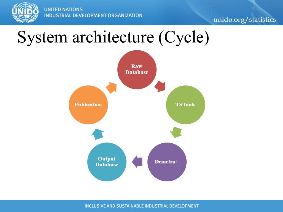 System architecture (Cycle)