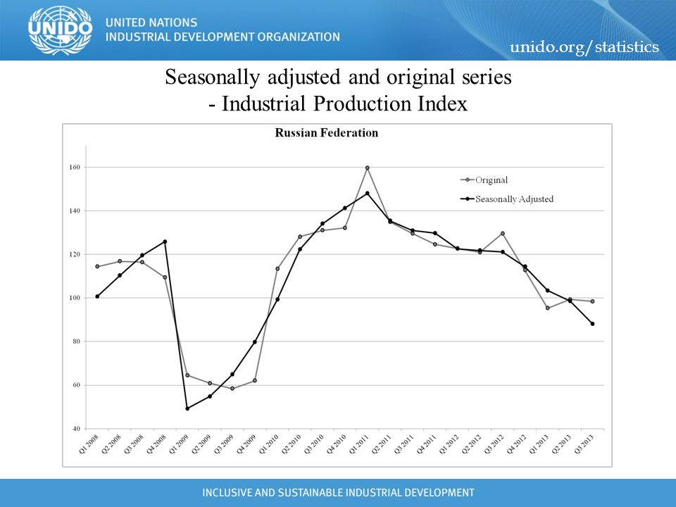 Seasonally adjusted and original series - Industrial Production Index
