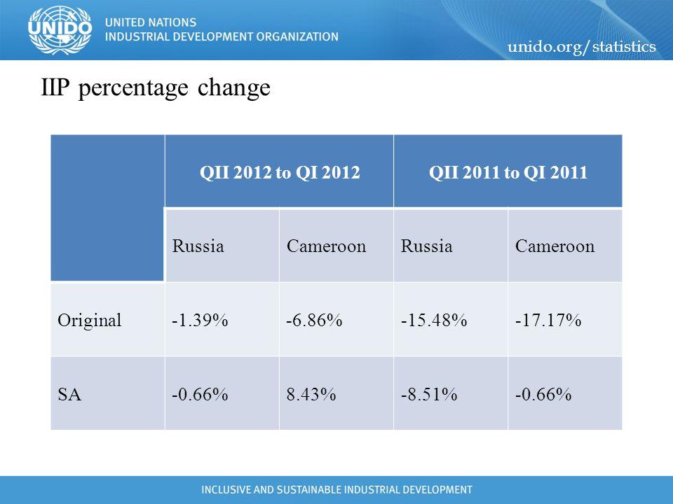 IIP percentage change QII 2011 to QI 2011 QII 2012 to QI 2012 Cameroon