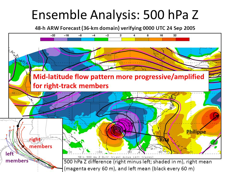 Ensemble Analysis: 500 hPa Z