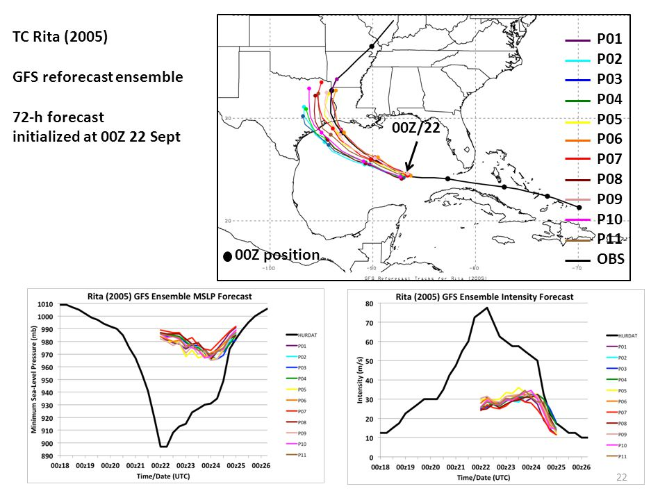 TC Rita (2005) GFS reforecast ensemble. 72-h forecast. initialized at 00Z 22 Sept. P01. P02. P03.