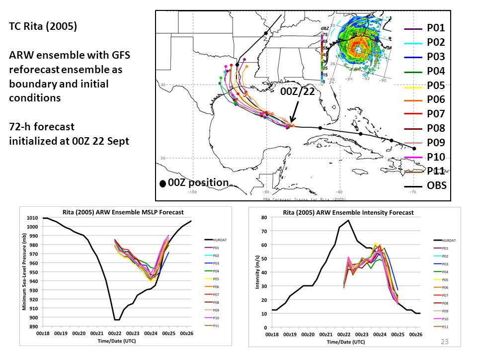 TC Rita (2005) ARW ensemble with GFS reforecast ensemble as boundary and initial conditions. 72-h forecast.