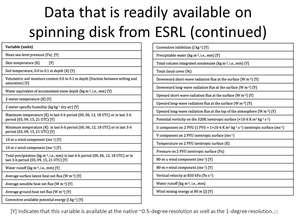 Data that is readily available on spinning disk from ESRL (continued)