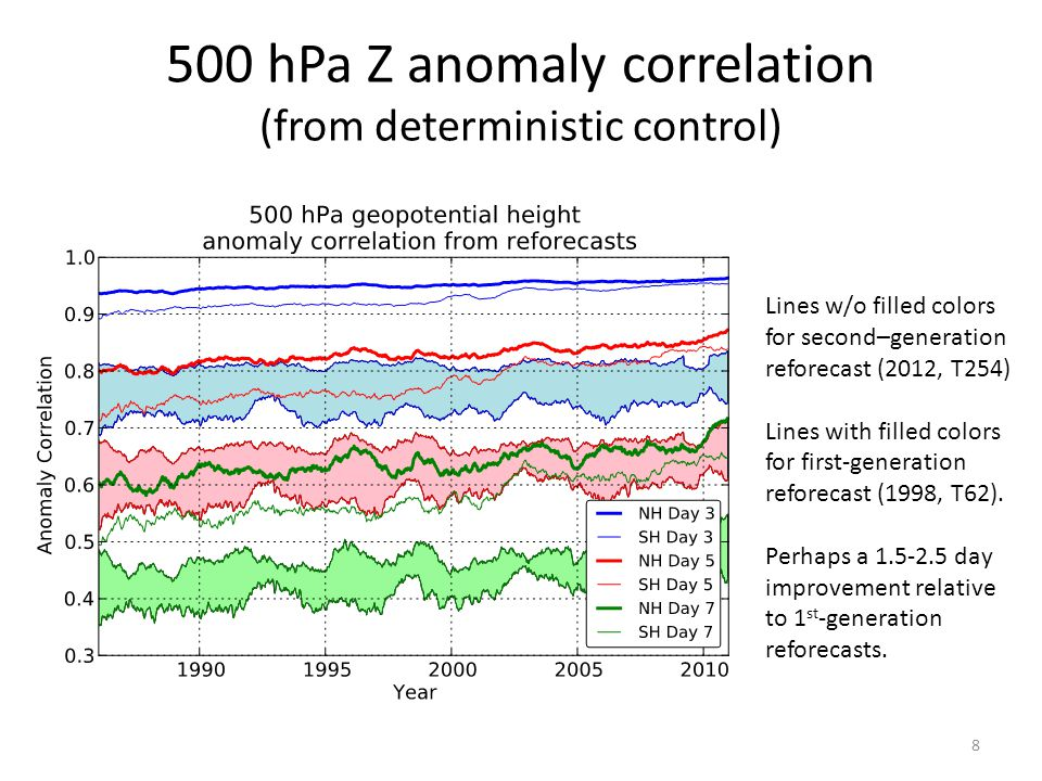 500 hPa Z anomaly correlation (from deterministic control)