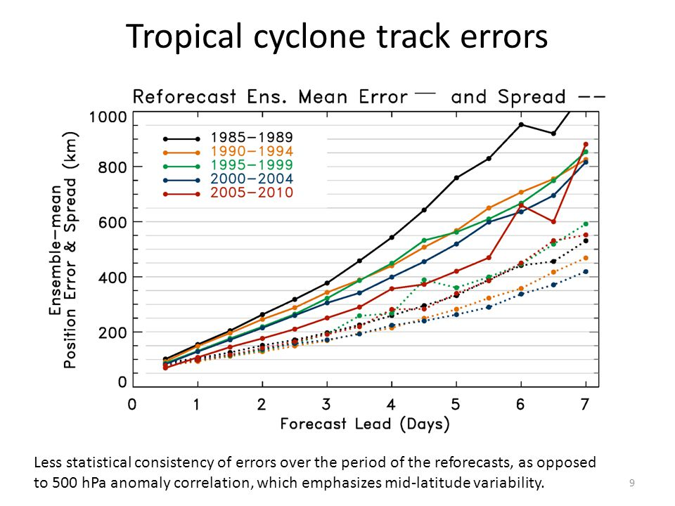 Tropical cyclone track errors