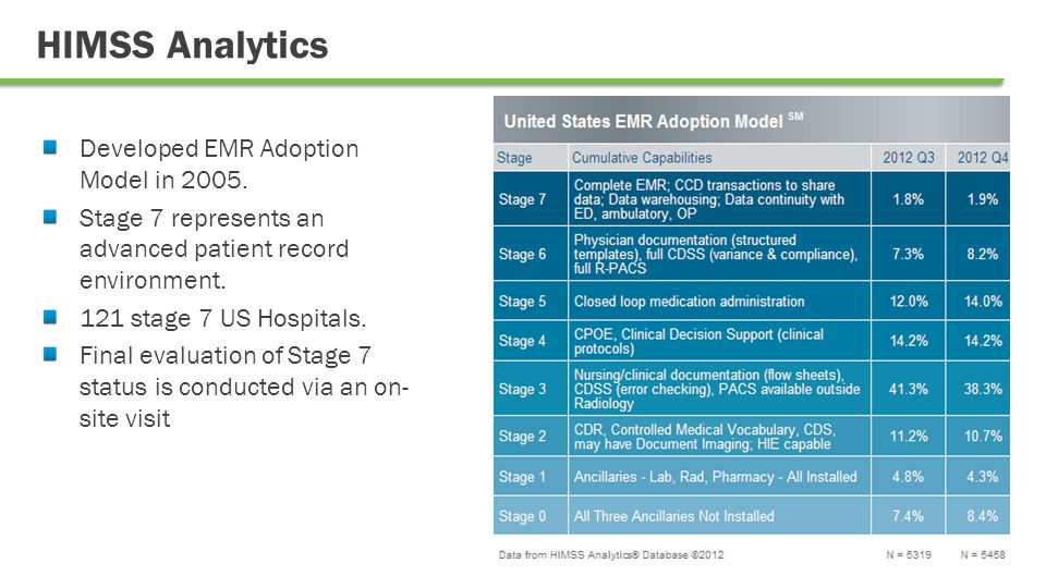 HIMSS Analytics – Stage 7