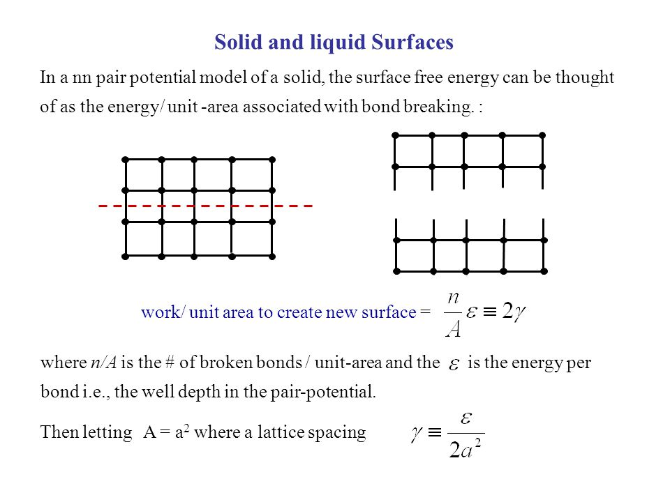 Solid and liquid Surfaces
