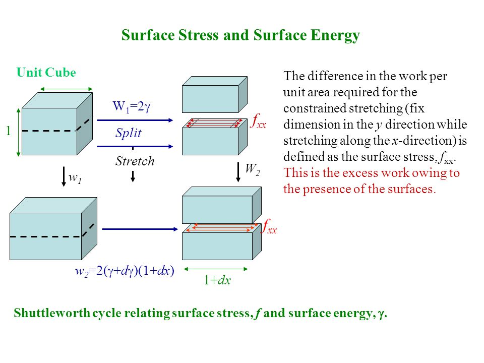 Surface Stress and Surface Energy