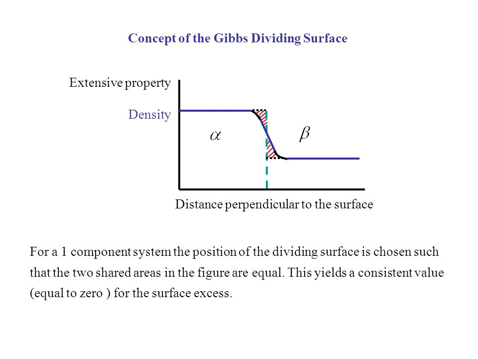 Concept of the Gibbs Dividing Surface