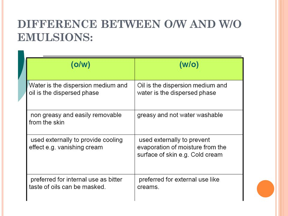 DIFFERENCE BETWEEN O/W AND W/O EMULSIONS: