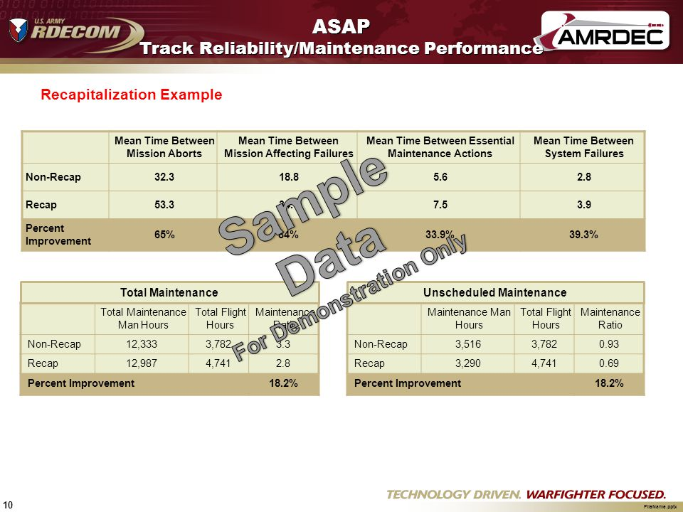 ASAP Track Reliability/Maintenance Performance