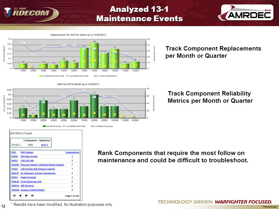 Analyzed 13-1 Maintenance Events