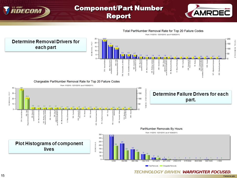 Component/Part Number Report