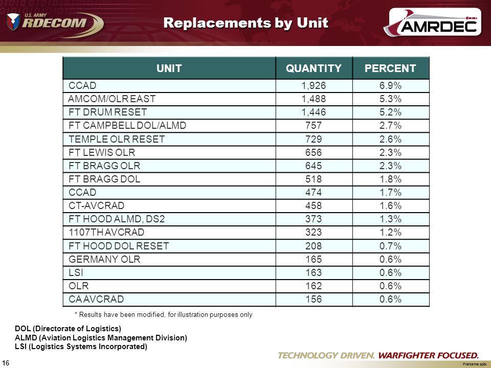 Replacements by Unit UNIT QUANTITY PERCENT CCAD 1,926 6.9%