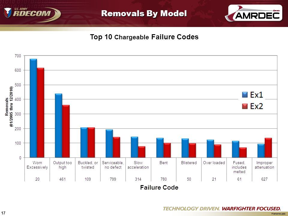 Top 10 Chargeable Failure Codes