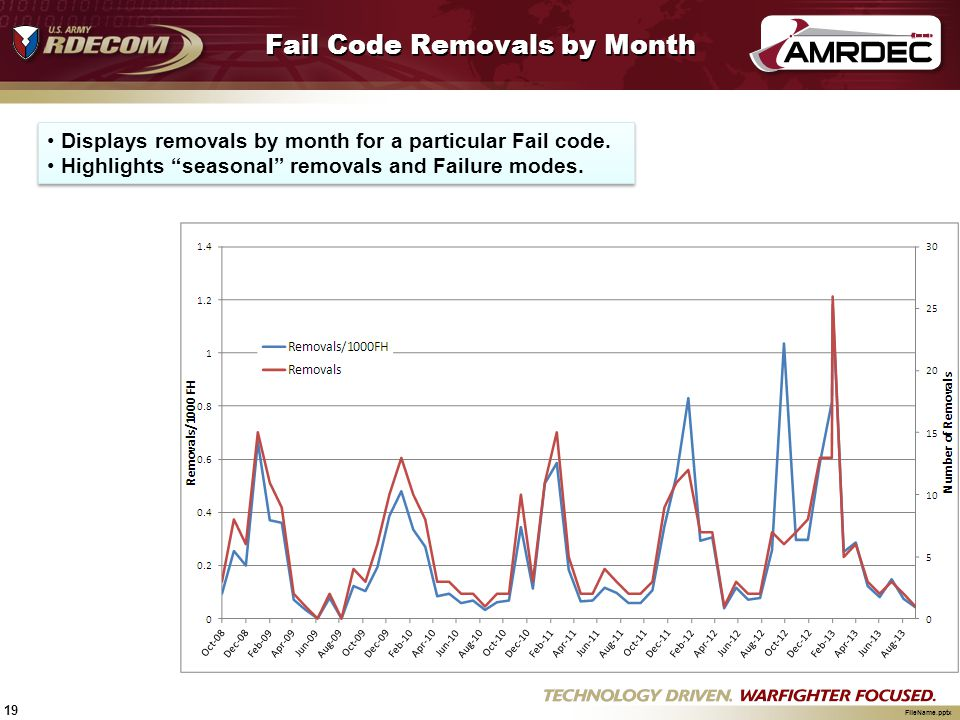 Fail Code Removals by Month