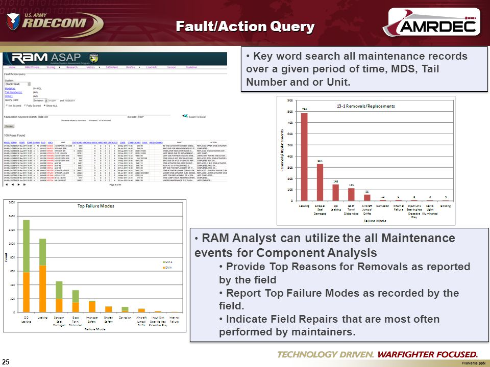 Fault/Action Query Key word search all maintenance records over a given period of time, MDS, Tail Number and or Unit.