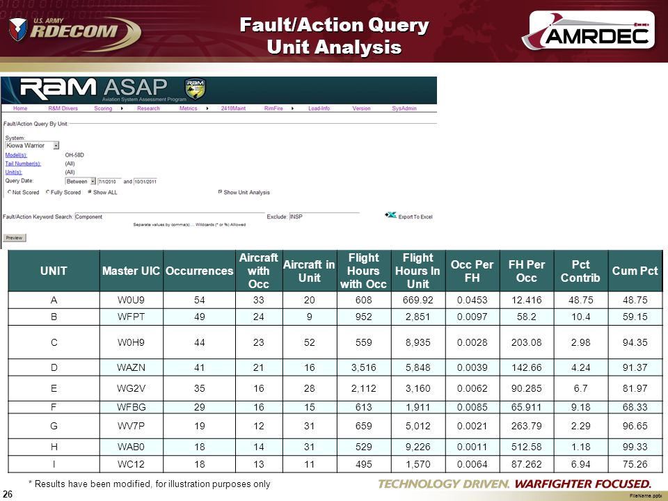 Fault/Action Query Unit Analysis