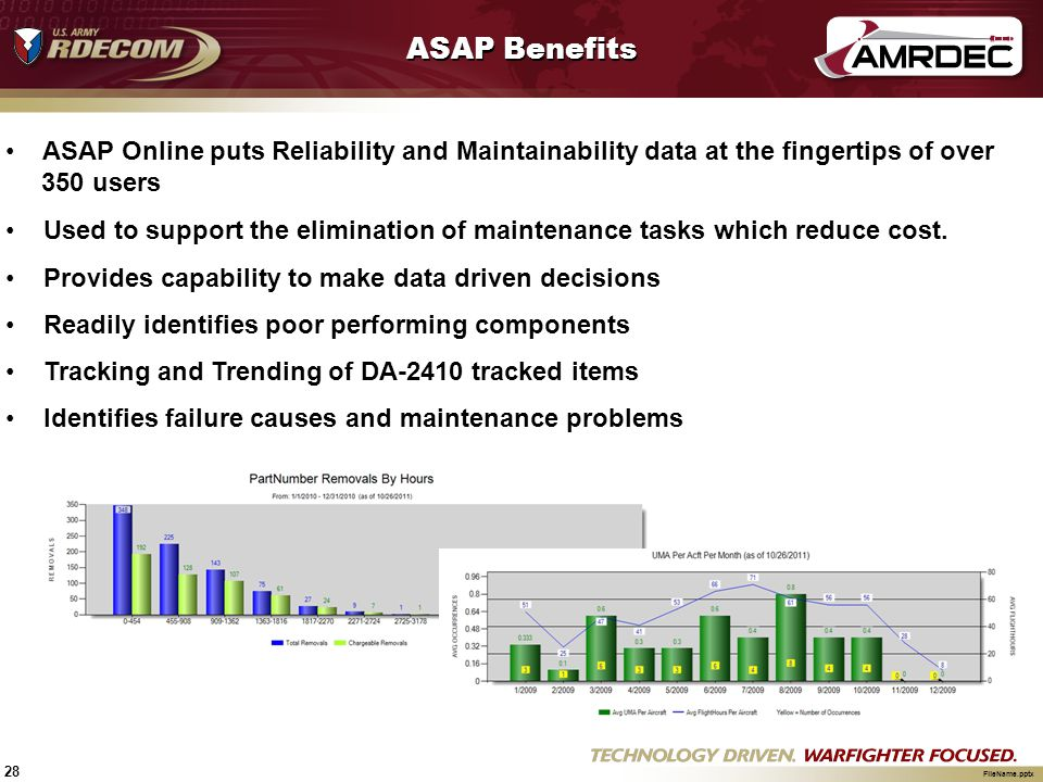 ASAP Benefits ASAP Online puts Reliability and Maintainability data at the fingertips of over. 350 users.