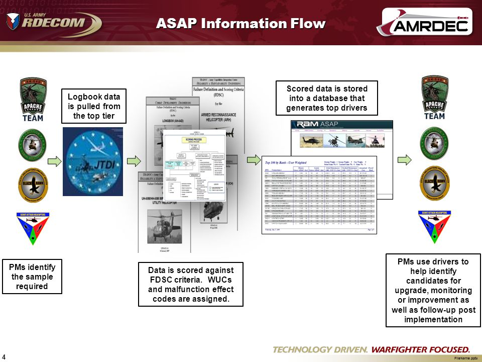 ASAP Information Flow PMs identify the sample required. Logbook data is pulled from the top tier.