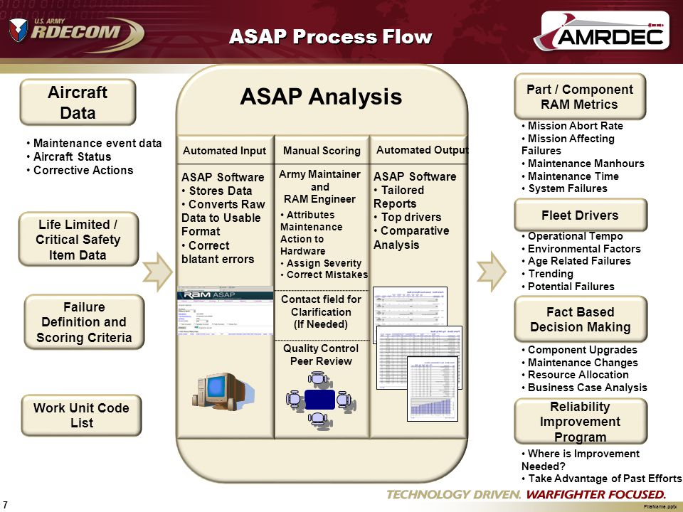 ASAP Analysis ASAP Process Flow Aircraft Data