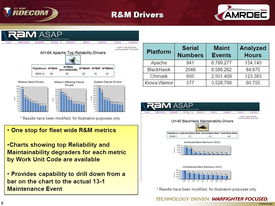 R&M Drivers Platform Serial Numbers Maint Events Analyzed Hours