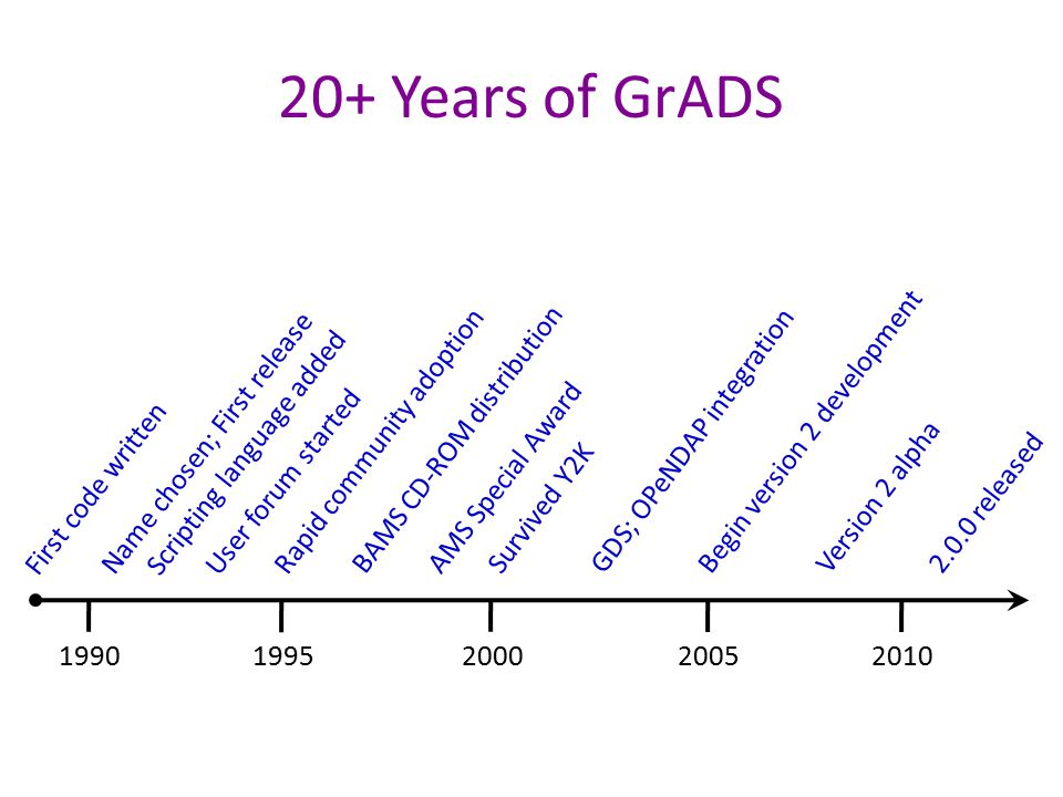 20+ Years of GrADS Begin version 2 development