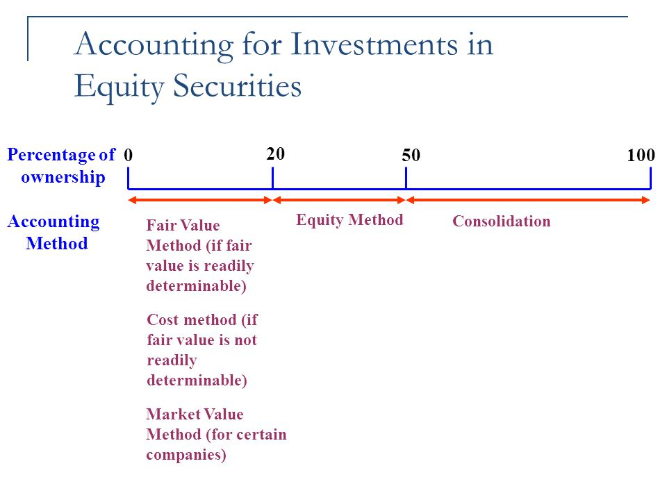 Accounting for Investments in Equity Securities