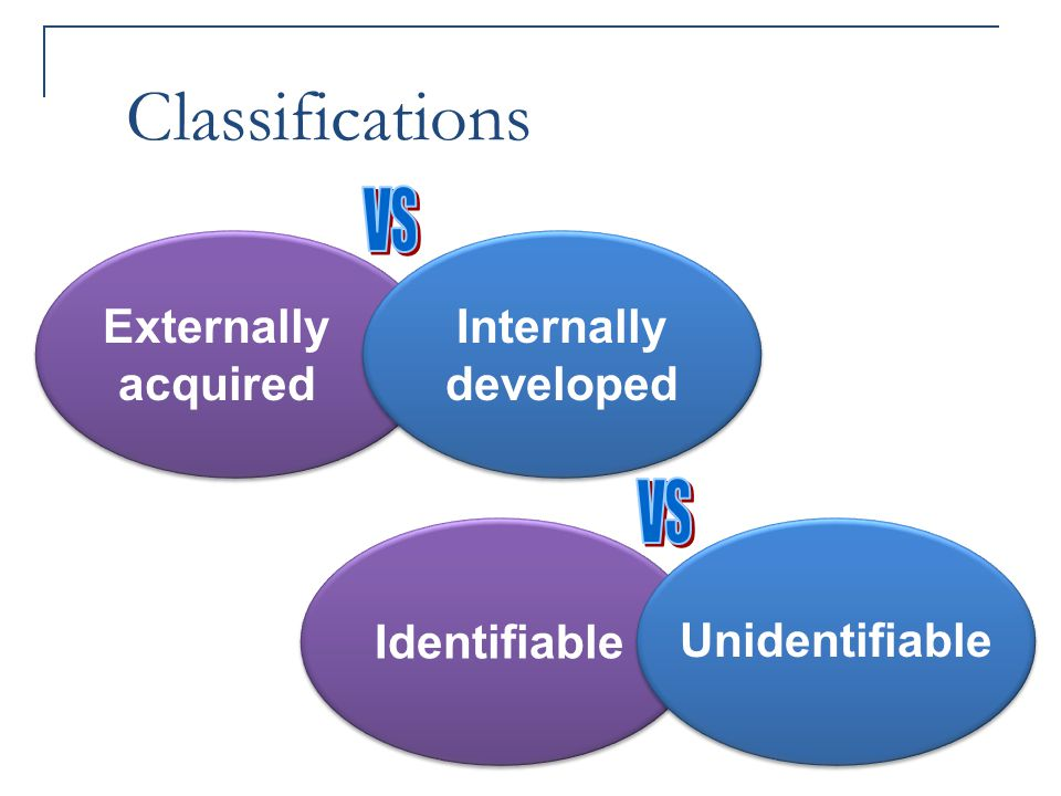 Classifications VS VS Externally acquired Internally developed