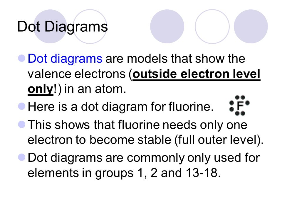 Dot Diagrams Dot diagrams are models that show the valence electrons (outside electron level only!) in an atom.