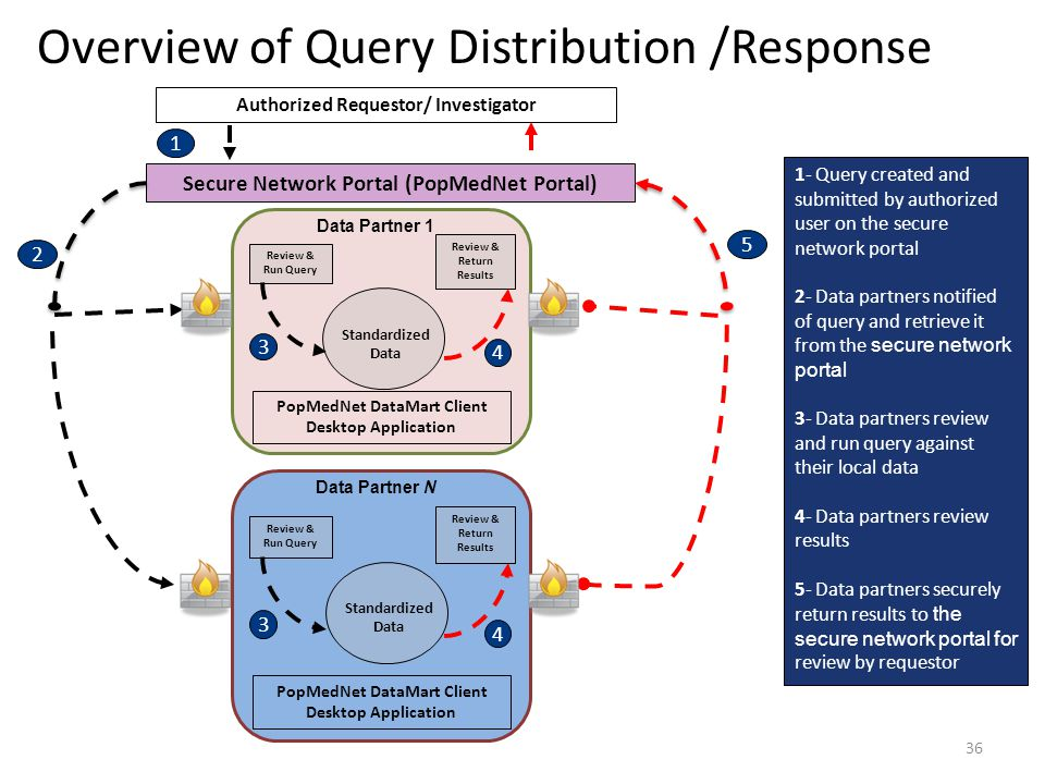 Overview of Query Distribution /Response
