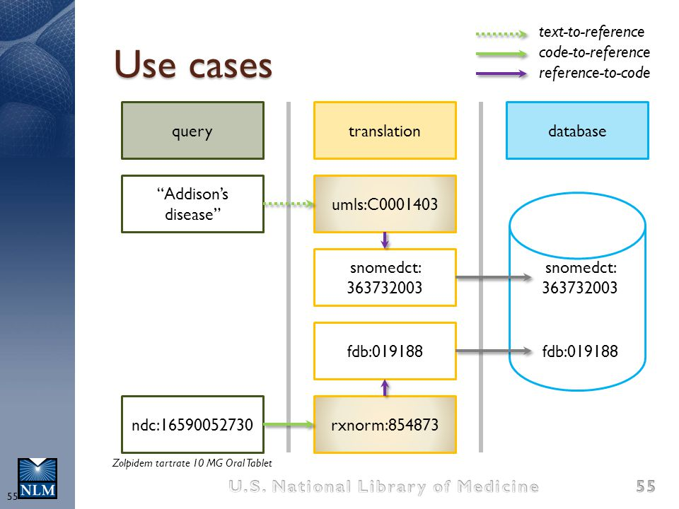 Use cases text-to-reference code-to-reference reference-to-code query
