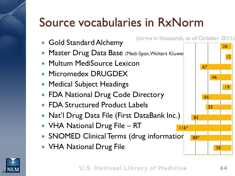 Source vocabularies in RxNorm