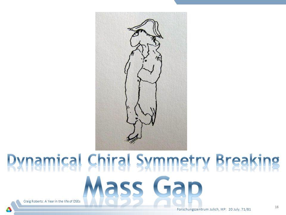 Dynamical Chiral Symmetry Breaking Mass Gap