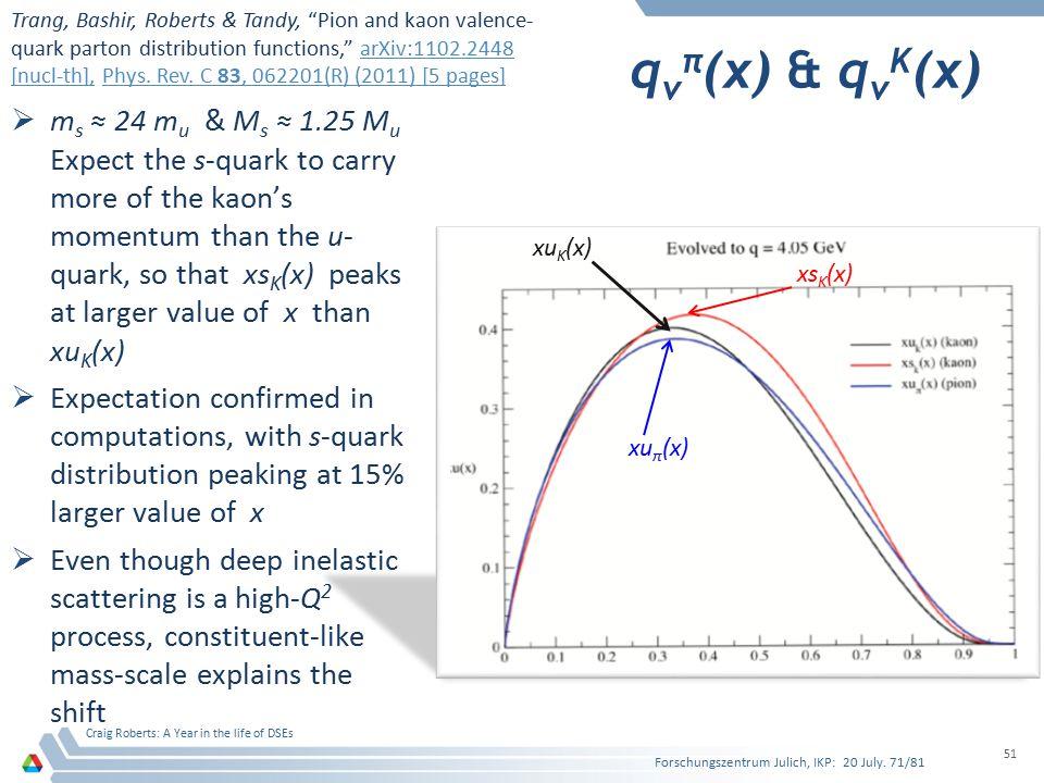 qvπ(x) & qvK(x) ms ≈ 24 mu & Ms ≈ 1.25 Mu