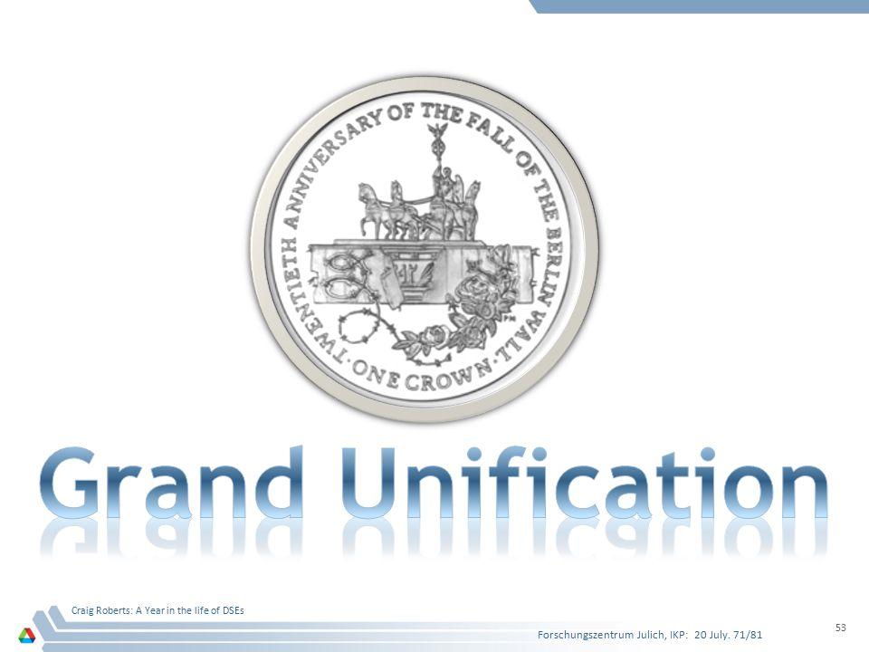 Grand Unification Forschungszentrum Julich, IKP: 20 July. 71/81