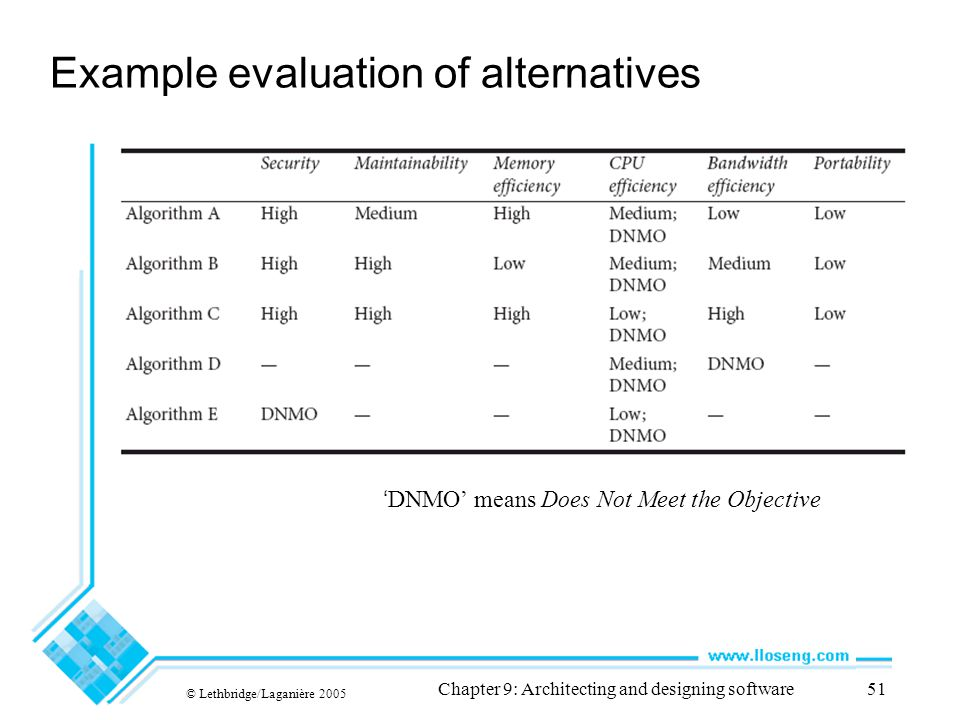 Example evaluation of alternatives