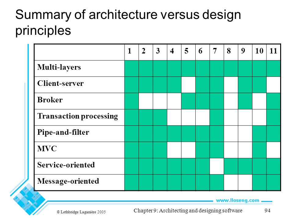 Summary of architecture versus design principles