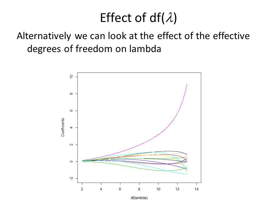 Effect of df(l) Alternatively we can look at the effect of the effective degrees of freedom on lambda.