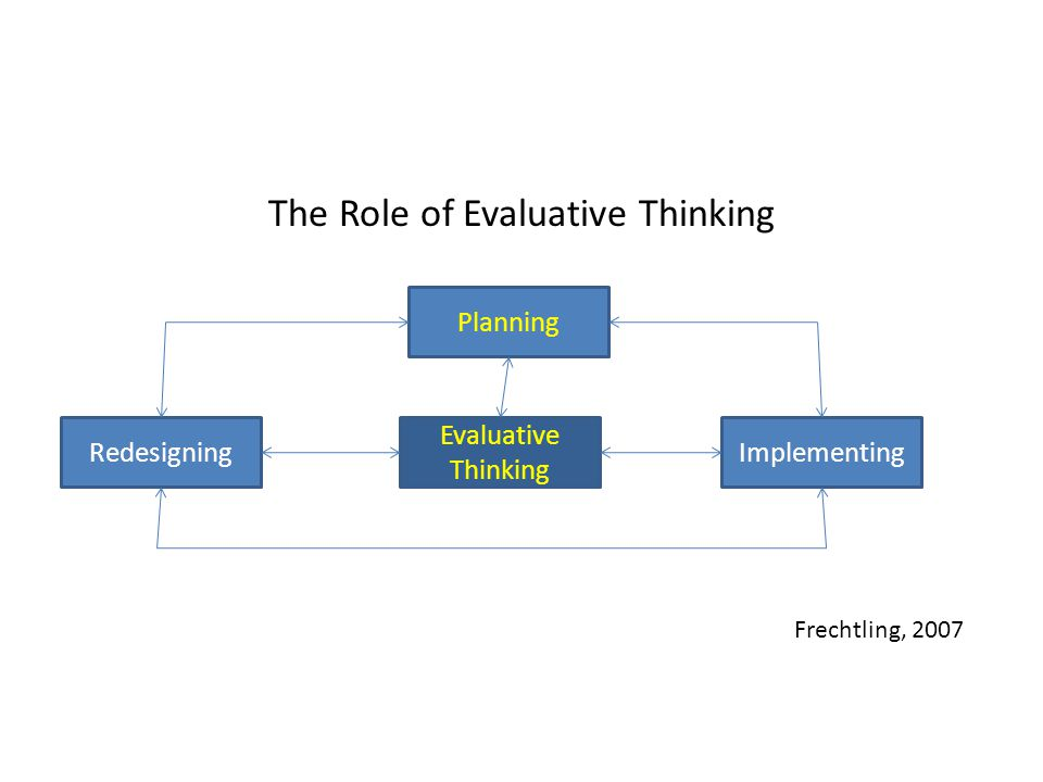 The Role of Evaluative Thinking