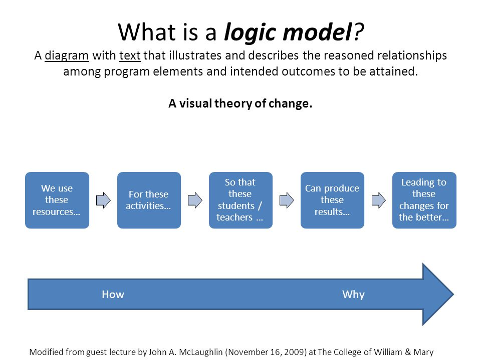 What is a logic model A diagram with text that illustrates and describes the reasoned relationships among program elements and intended outcomes to be attained. A visual theory of change.