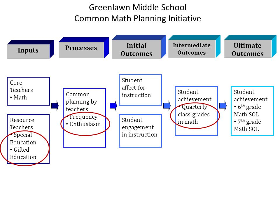 Greenlawn Middle School Common Math Planning Initiative