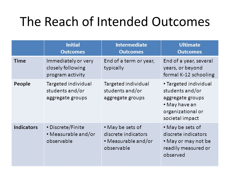 The Reach of Intended Outcomes