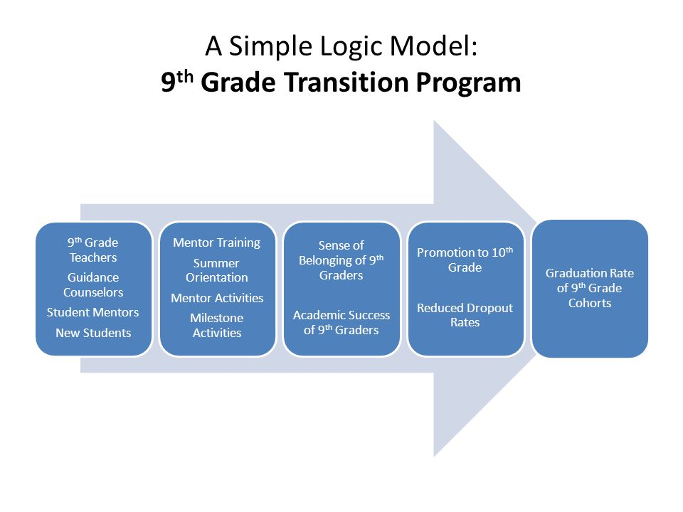 A Simple Logic Model: 9th Grade Transition Program