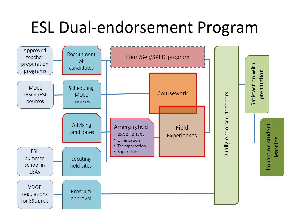 ESL Dual-endorsement Program