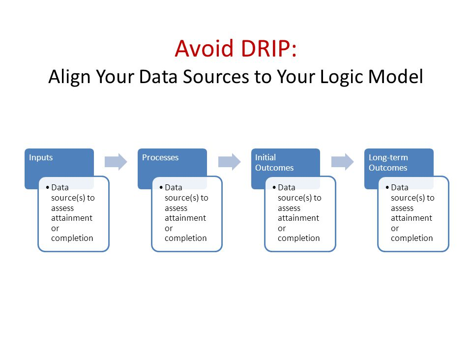 Avoid DRIP: Align Your Data Sources to Your Logic Model