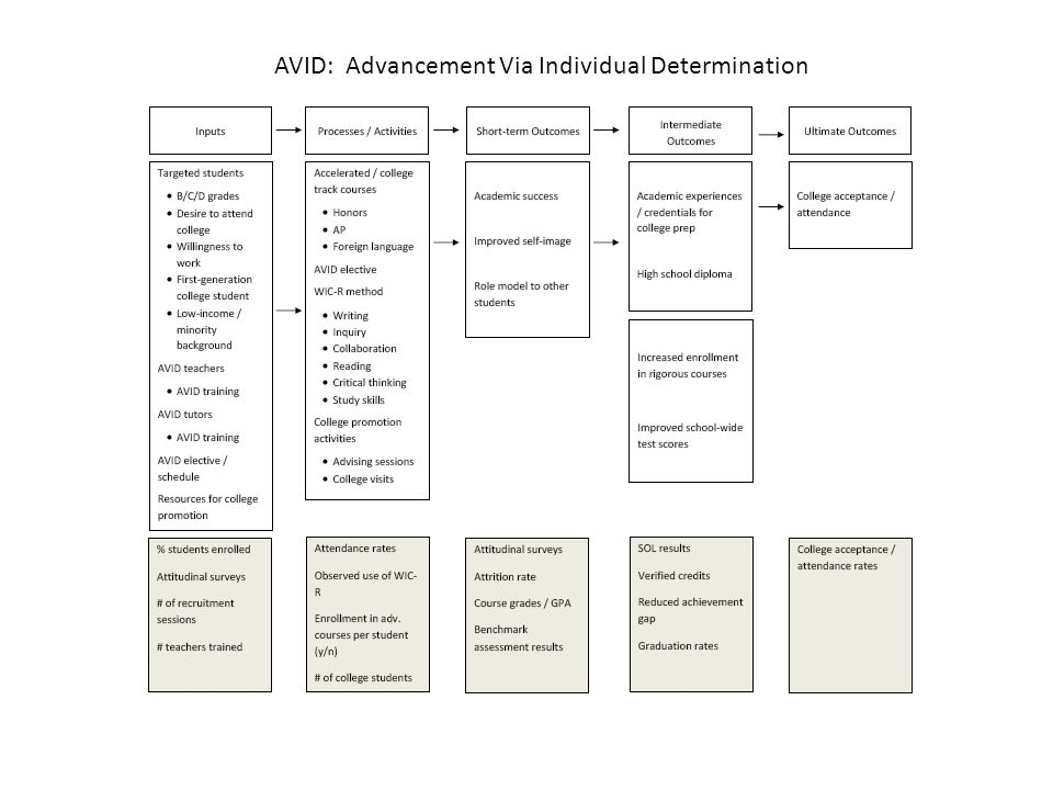 AVID: Advancement Via Individual Determination