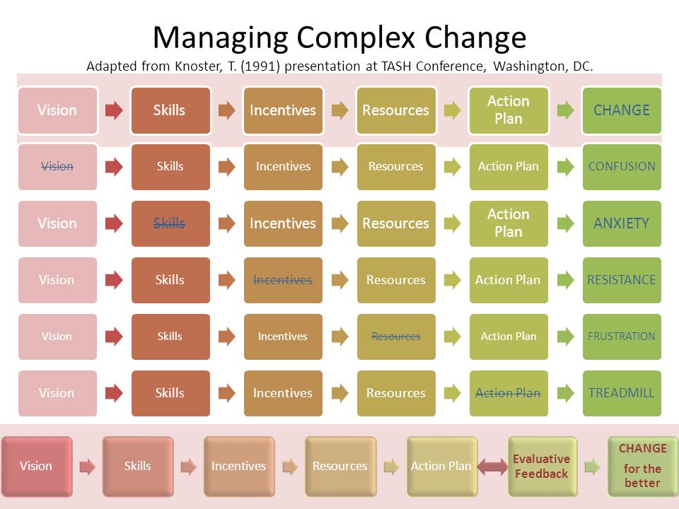 Managing Complex Change Adapted from Knoster, T