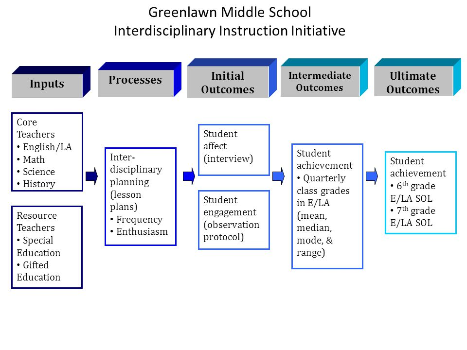Greenlawn Middle School Interdisciplinary Instruction Initiative