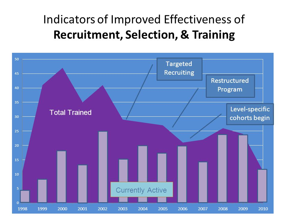 Indicators of Improved Effectiveness of Recruitment, Selection, & Training